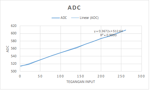 Mengakses Sensor Tegangan AC ZMPT101B – NDASMUU